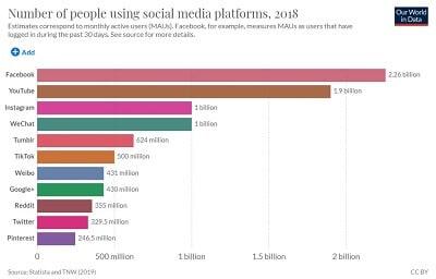 כמה אנשים משתמשים ברשתות חברתיות. הכי הרבה פייסבוק יוטיוב אינסטגרם